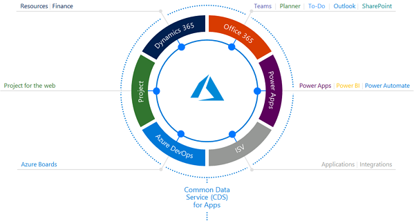 one connected work management platform