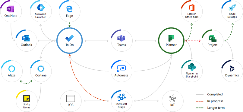 Tasks across Microsoft apps and services